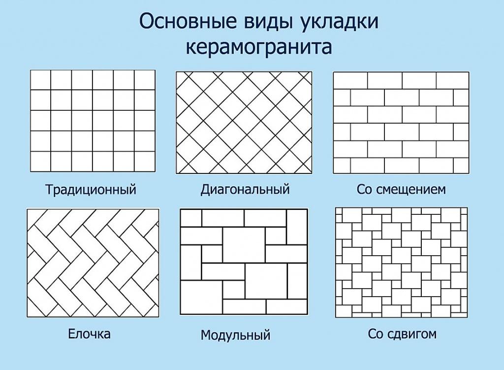 Особенности укладки напольного керамогранита